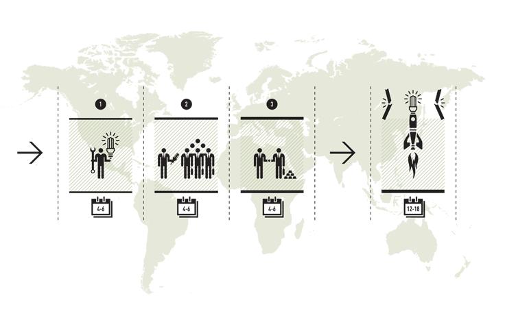 Pictogrammen Climate-KIC