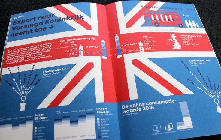 Royal FloraHolland infographics